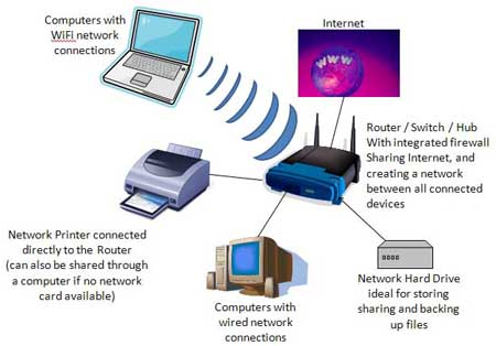 setup a home network home networking setup s t e a m  at n-0.co